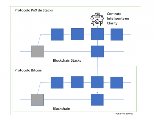 El Blockchain Bitcoin se fortalece incorporando Contratos Inteligentes Clarity de Stacks