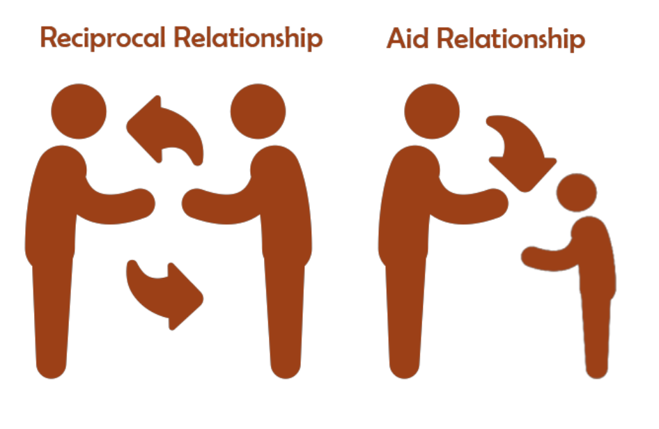 Cooperation, reciprocity and aid diagram