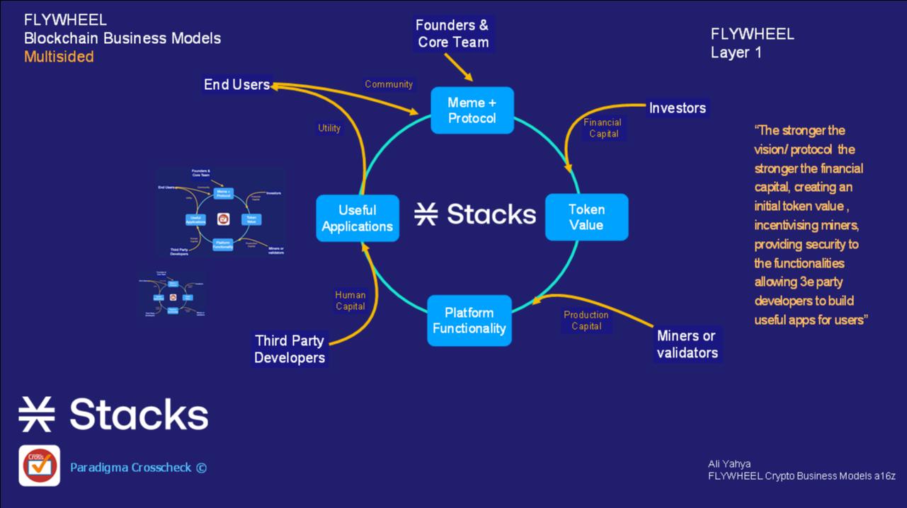Stacks ecosystem flywheel